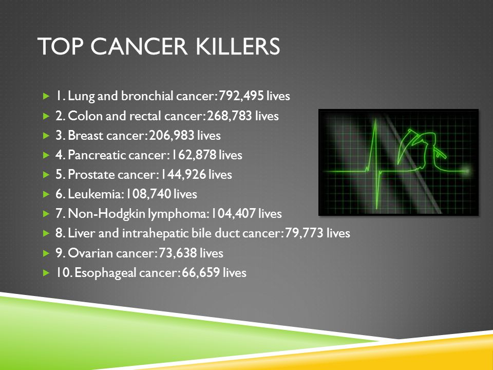Top cancer killers 1. Lung and bronchial cancer: 792,495 lives