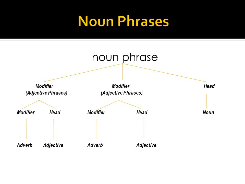 noun phrase : a phrase formed by a noun and all its modifiers and determiners broadly: any syntactic element (such as a clause, clitic, pronoun, or zero element) with a noun's function (such as the subject of a verb or the object of a verb or preposition) —abbreviation np in the sentence i found the owner.
