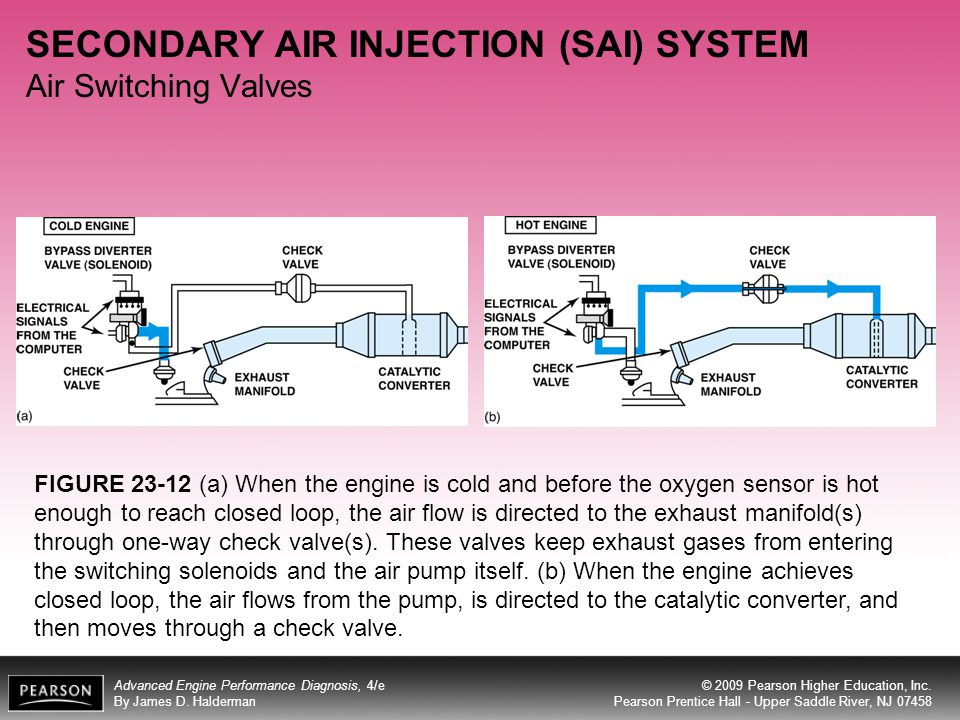 SECONDARY AIR INJECTION (SAI) SYSTEM Air Switching Valves