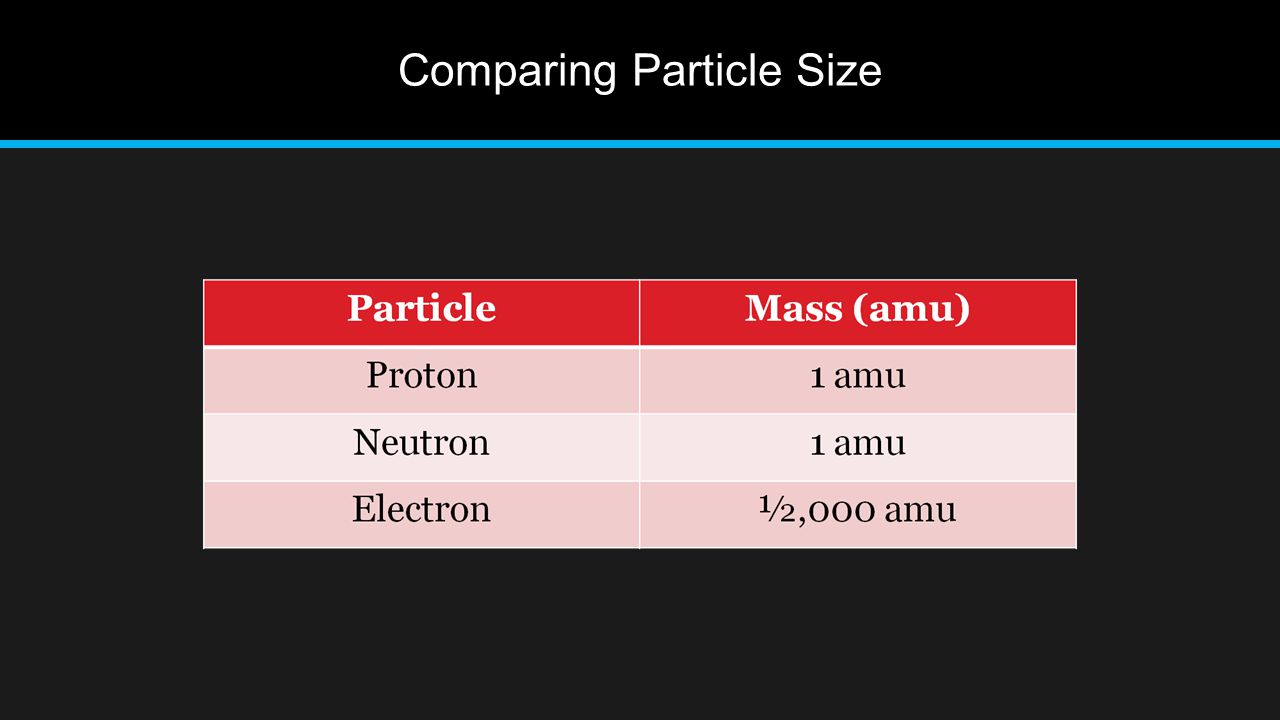 Comparing Particle Size