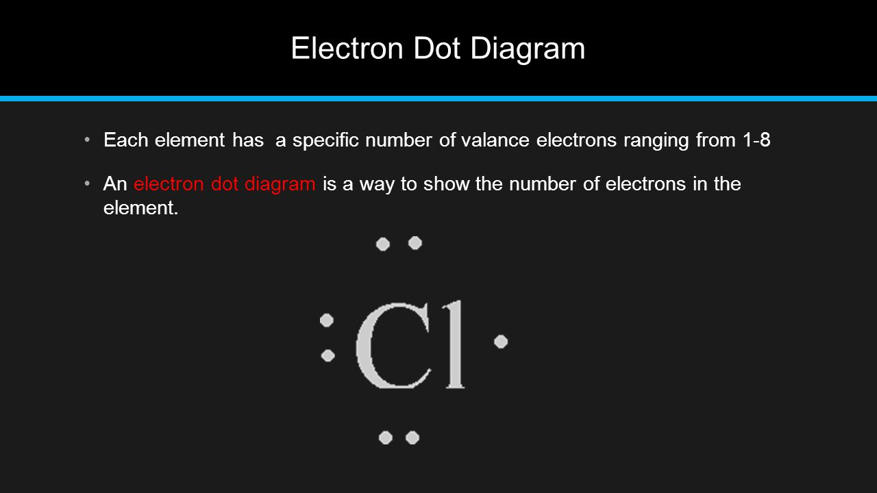 Electron Dot Diagram Each element has a specific number of valance electrons ranging from 1-8.