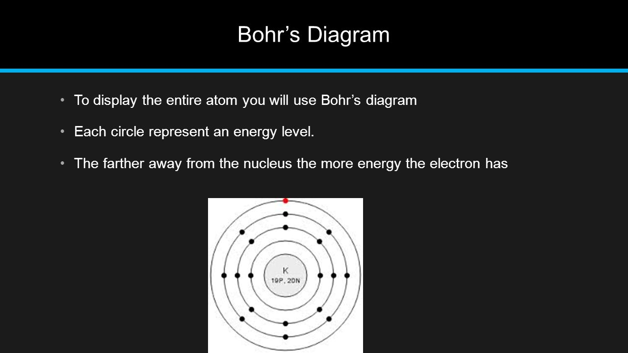 Bohr's Diagram To display the entire atom you will use Bohr's diagram