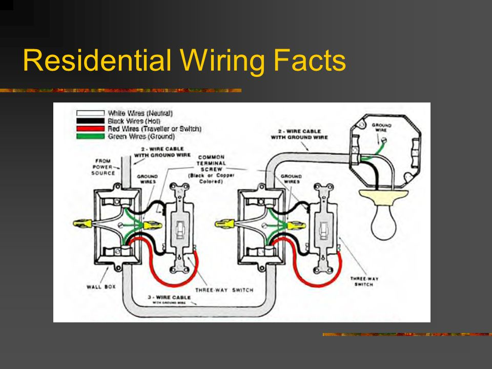 residential wiring facts ppt video online download rh slideplayer com Do It Yourself Residential Wiring Residential Wiring Junction Box