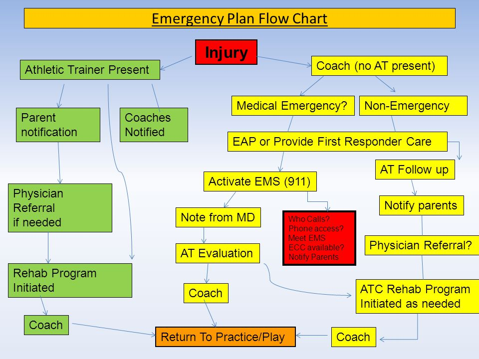 James w robinson athletic training program ppt download - Emergency action plan swimming pool ...