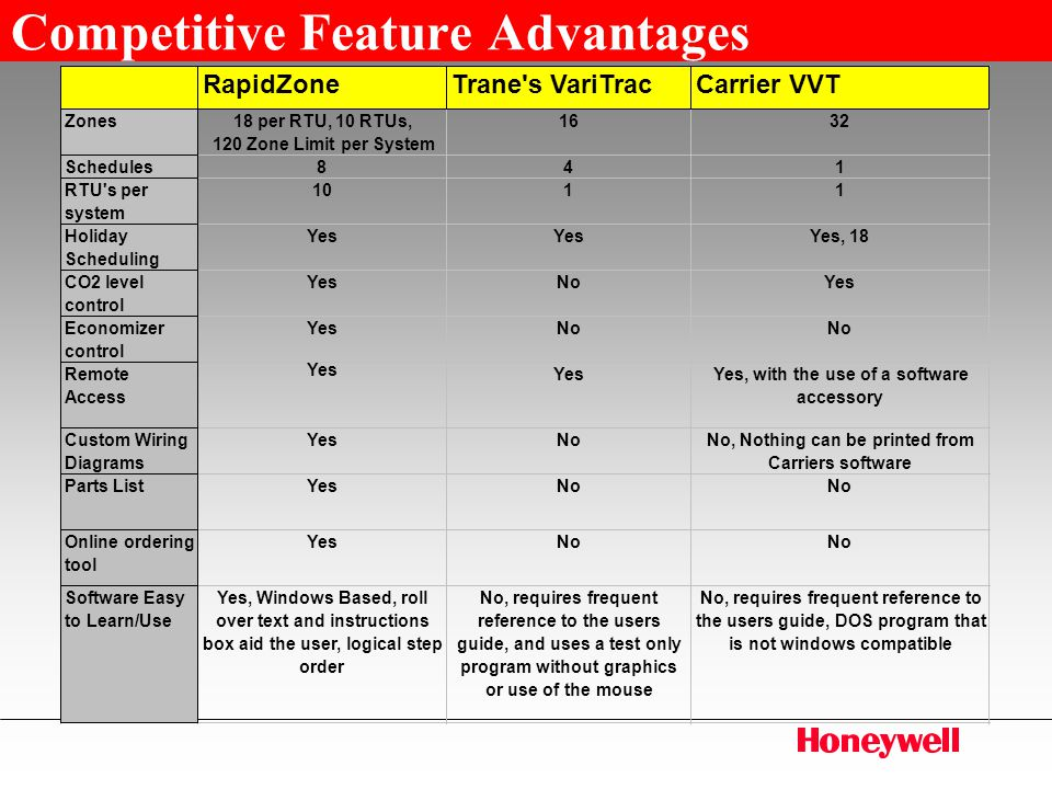 Competitive+Feature+Advantages rapidzone™ honeywell's commercial zoning solution ppt video trane economizer wiring diagram at bayanpartner.co