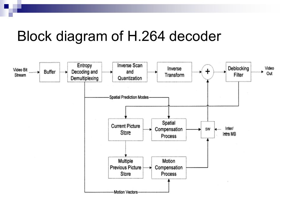 optimization of h.264/avc baseline decoder on arm9tdmi ... h264 encoder block diagram explanation