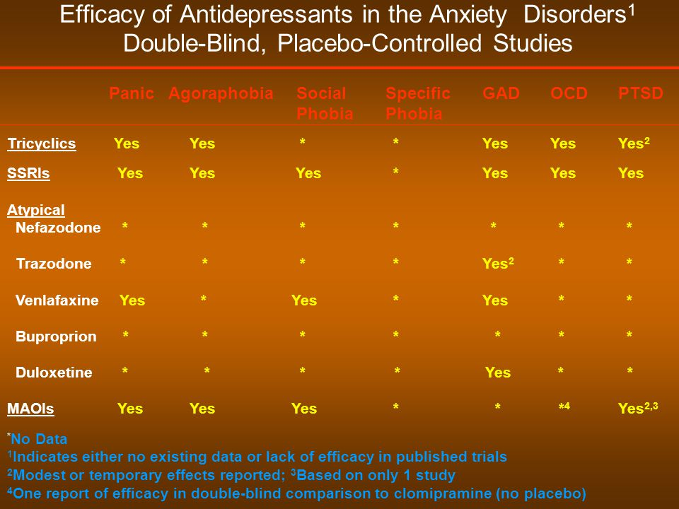xanax dosage generalized anxiety disorder