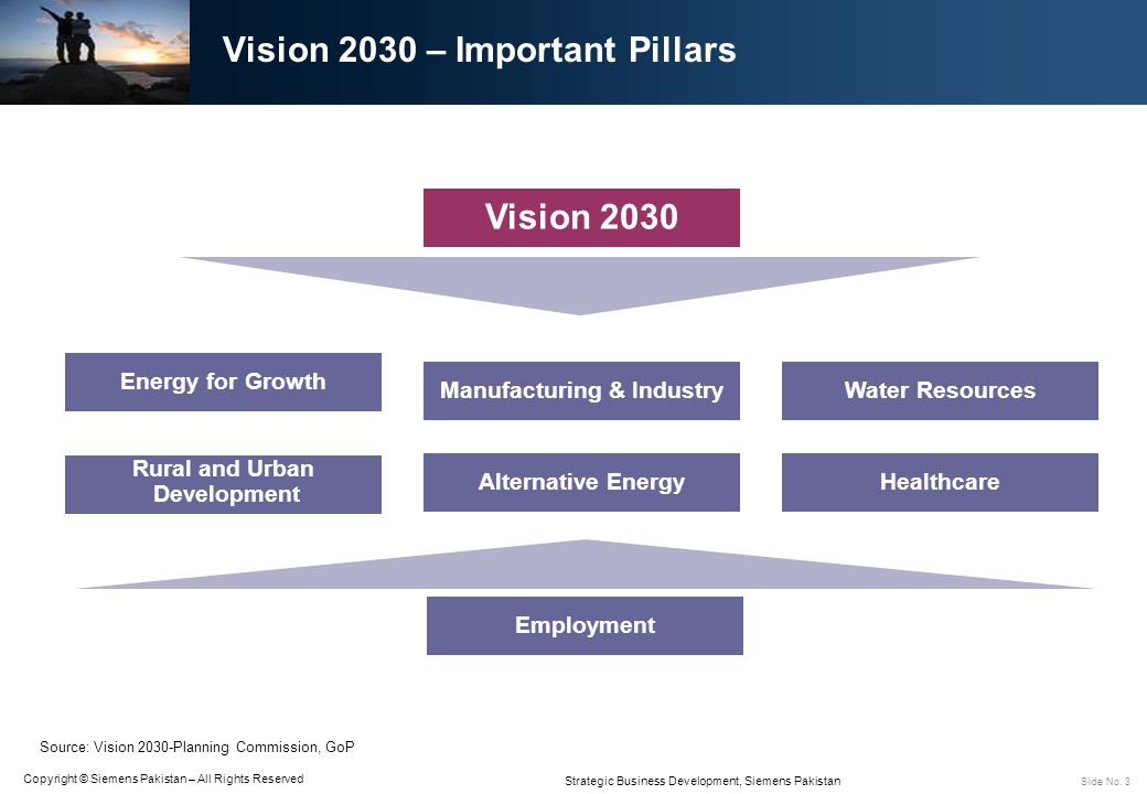 Vision 2030 – Important Pillars