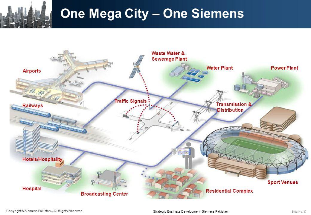 One Mega City – One Siemens