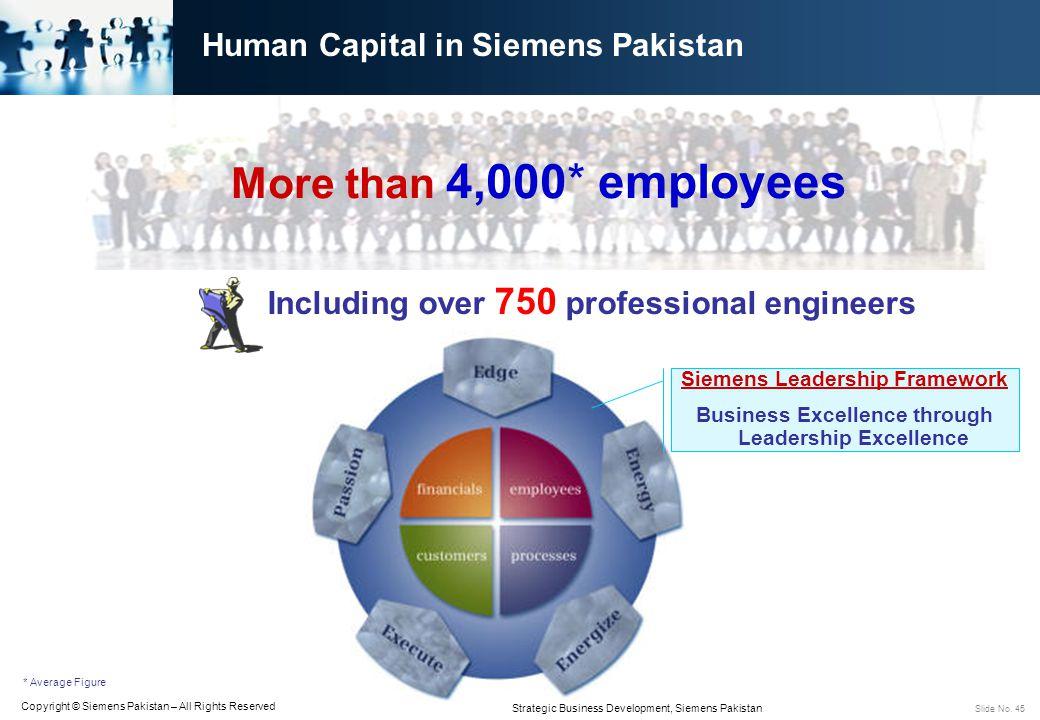 Human Capital in Siemens Pakistan