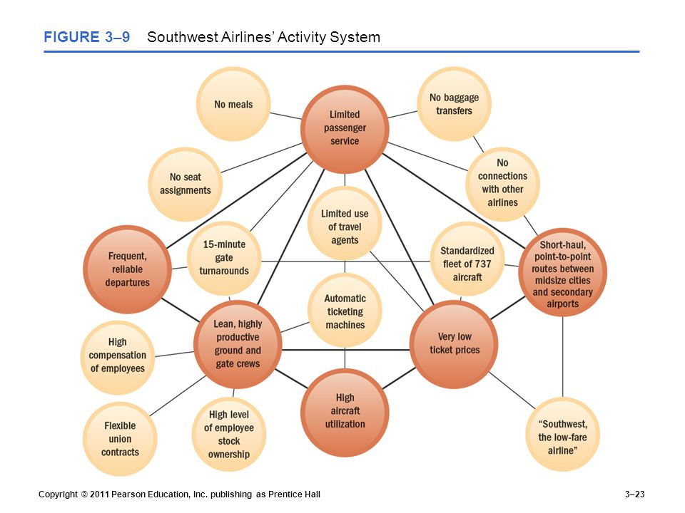 how do southwest s control systems help execute the firm s strategy Porter's generic strategies  a firm using a focus strategy often enjoys a high degree of customer loyalty, and this entrenched loyalty discourages other firms.