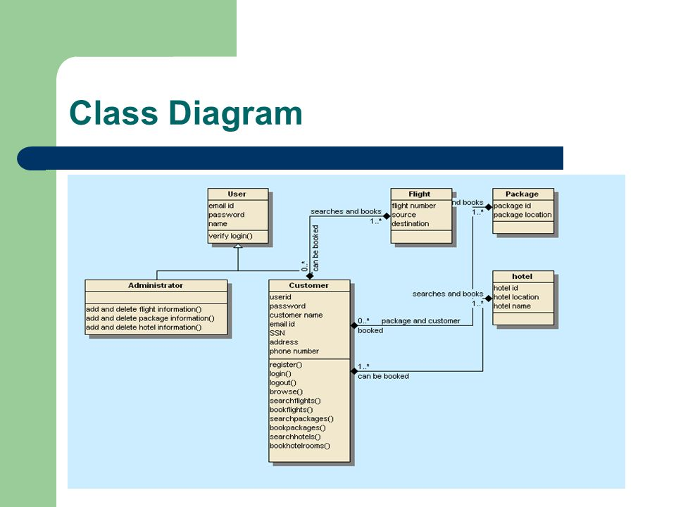 class diagram Learn all about this unified modeling language diagram in java.