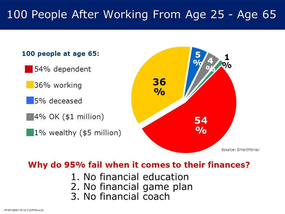 100 People After Working From Age 25 - Age 65