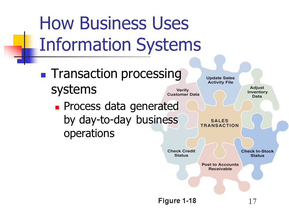 How Business Uses Information Systems