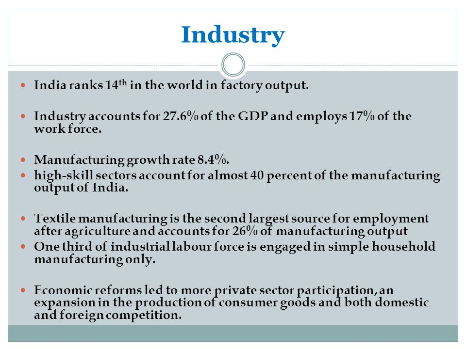 Industry India ranks 14th in the world in factory output.