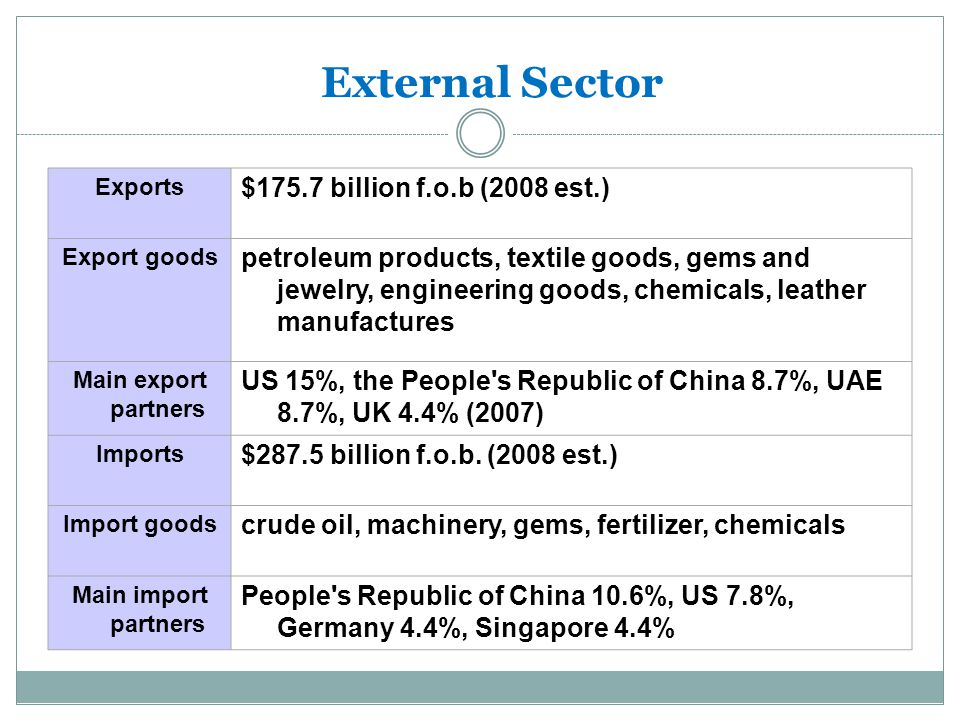 External Sector $175.7 billion f.o.b (2008 est.)
