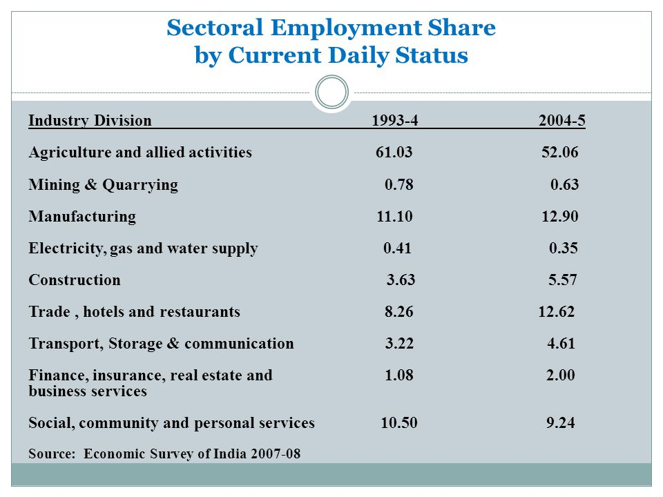 Sectoral Employment Share by Current Daily Status