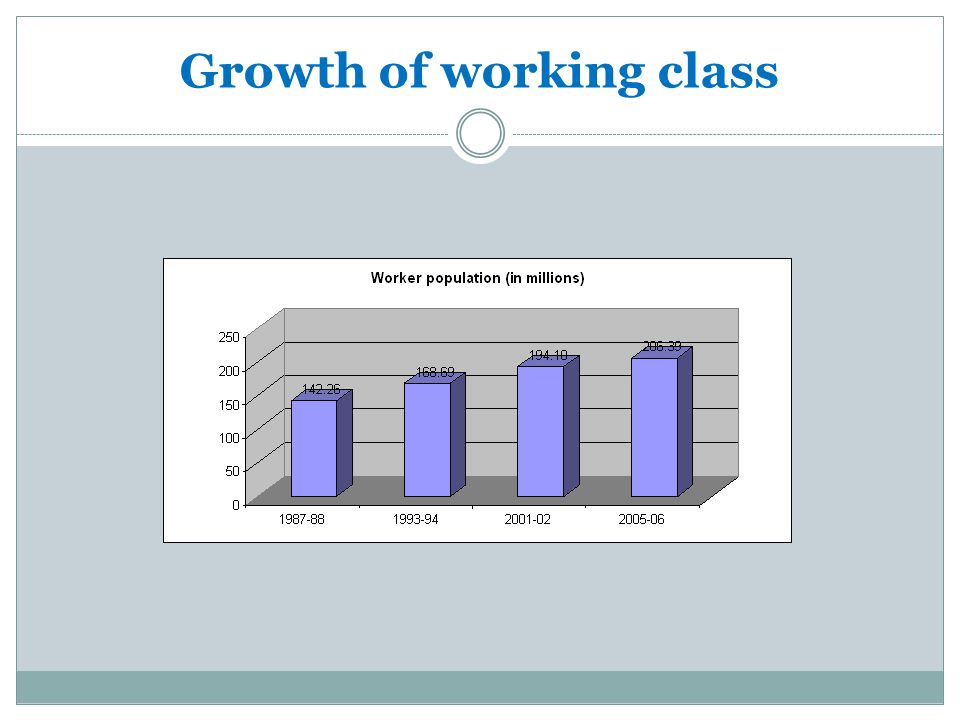 Growth of working class
