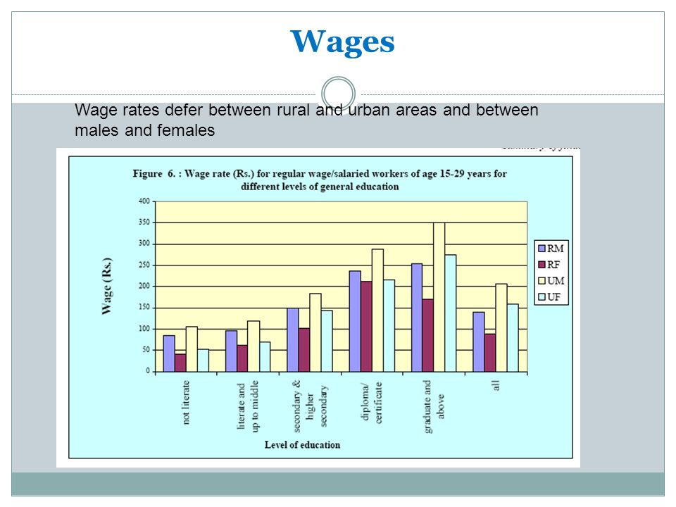Wages Wage rates defer between rural and urban areas and between males and females. Source: NSSO 62nd Round,