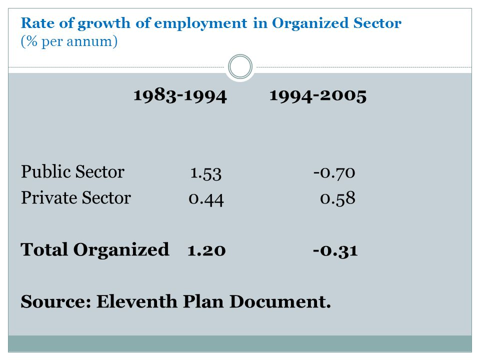 Rate of growth of employment in Organized Sector (% per annum)