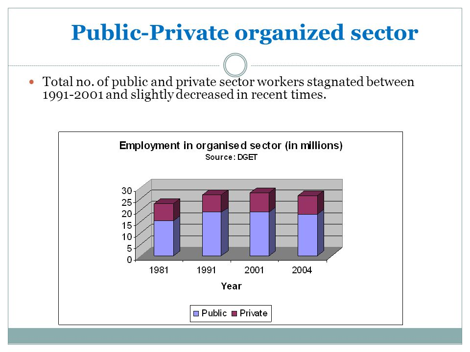 Public-Private organized sector
