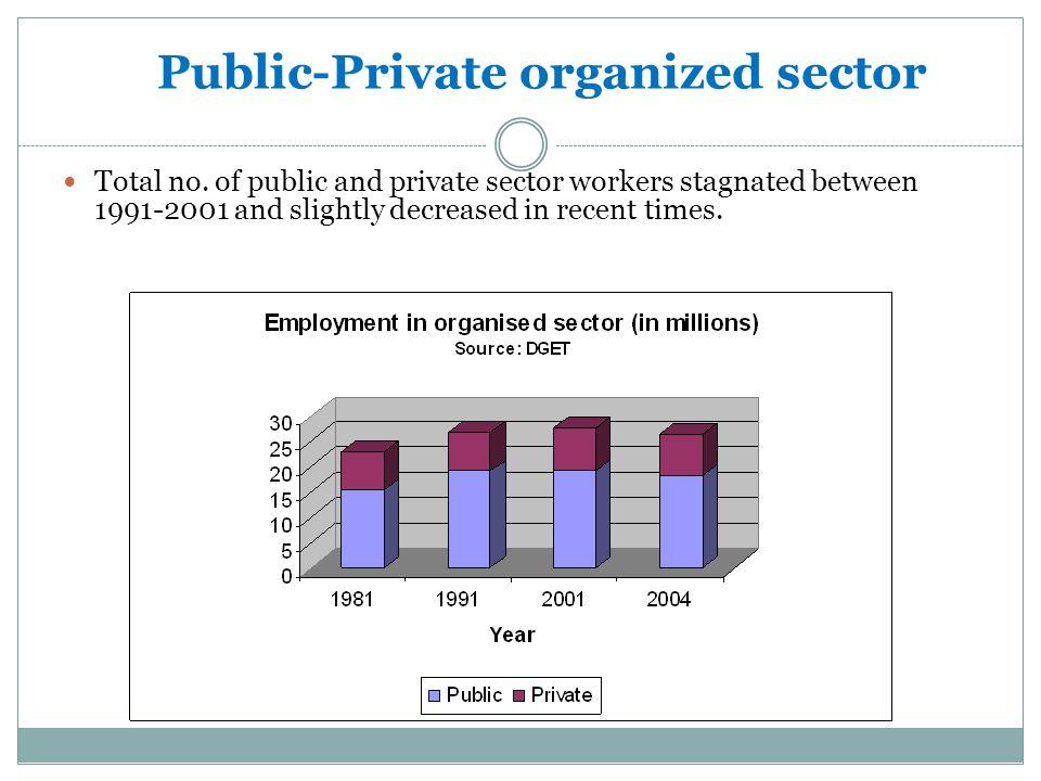 Public-Private organized sector