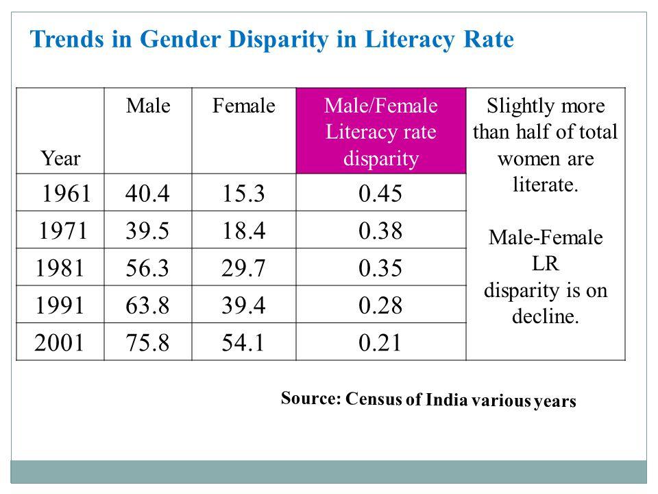 Trends in Gender Disparity in Literacy Rate