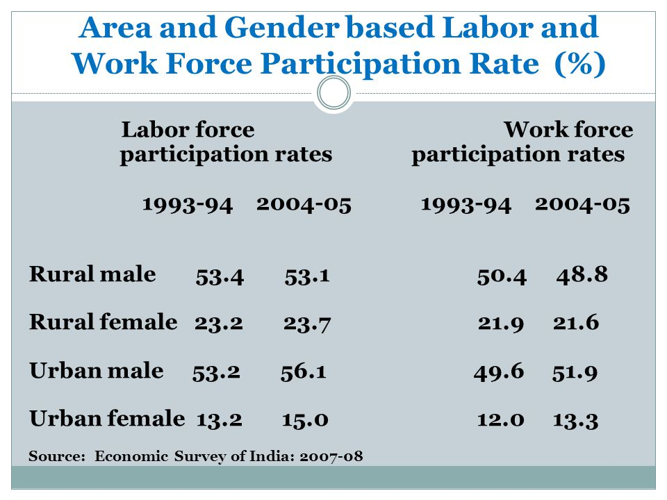 Area and Gender based Labor and Work Force Participation Rate (%)