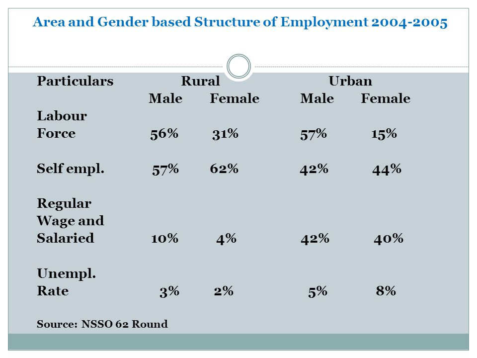 Area and Gender based Structure of Employment