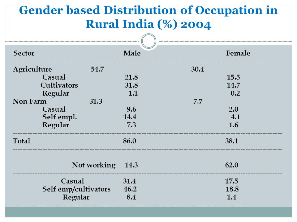 Gender based Distribution of Occupation in Rural India (%) 2004