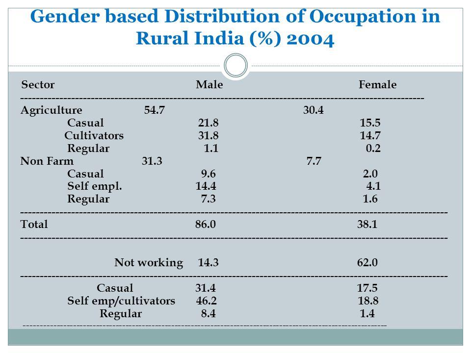 Gender based Distribution of Occupation in Rural India (%) 2004