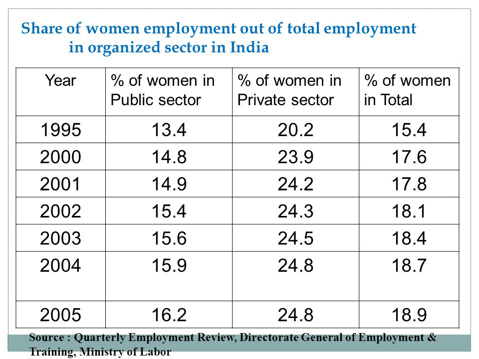 Share of women employment out of total employment