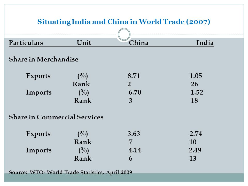 Situating India and China in World Trade (2007)