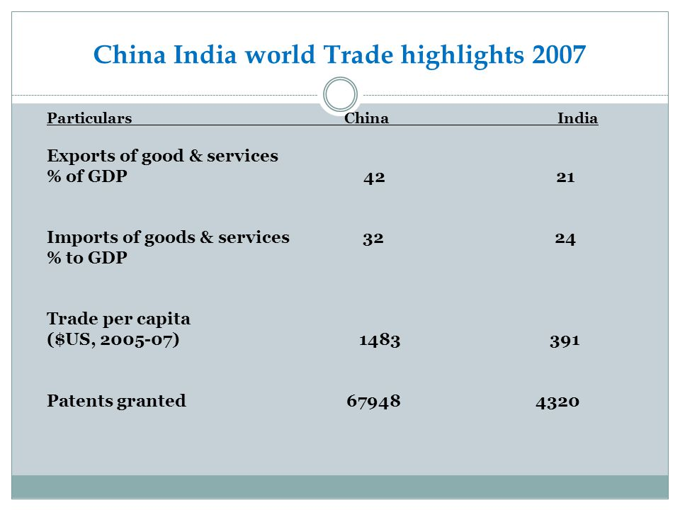 China India world Trade highlights 2007
