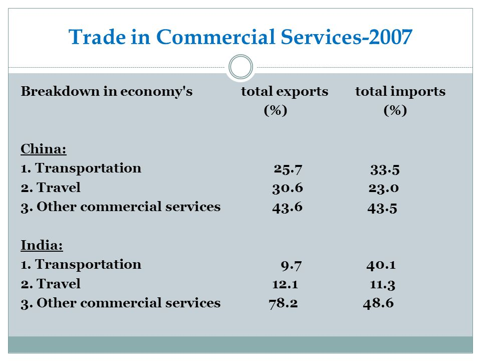 Trade in Commercial Services-2007