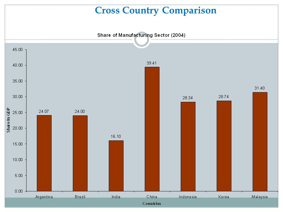Cross Country Comparison