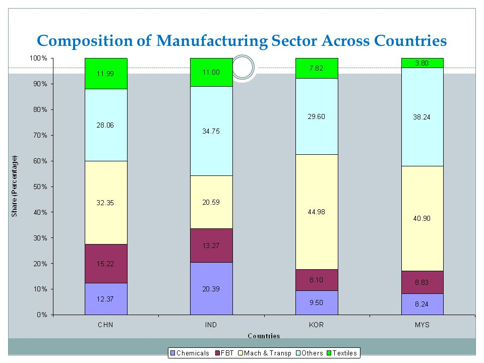 Composition of Manufacturing Sector Across Countries
