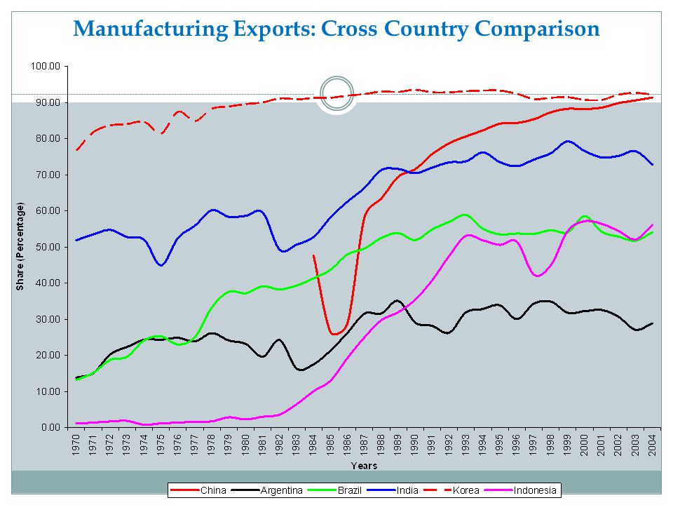 Manufacturing Exports: Cross Country Comparison
