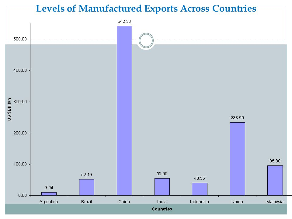 Levels of Manufactured Exports Across Countries