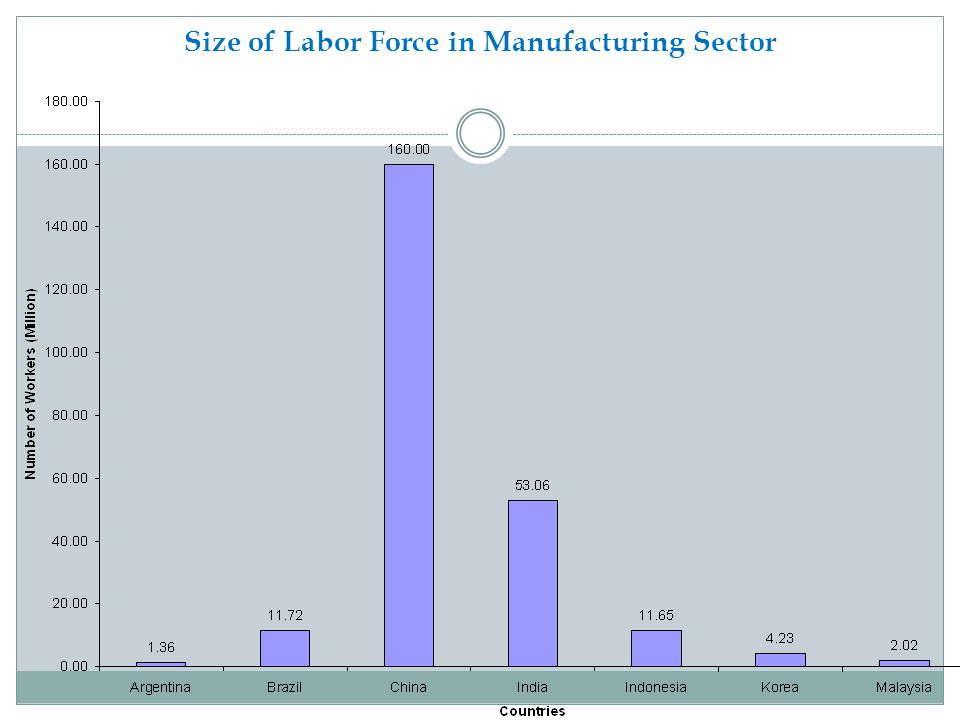 Size of Labor Force in Manufacturing Sector