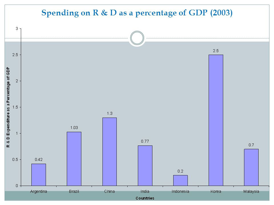 Spending on R & D as a percentage of GDP (2003)