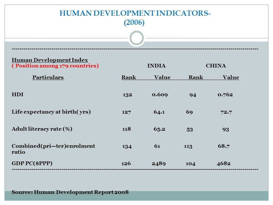 HUMAN DEVELOPMENT INDICATORS- (2006)