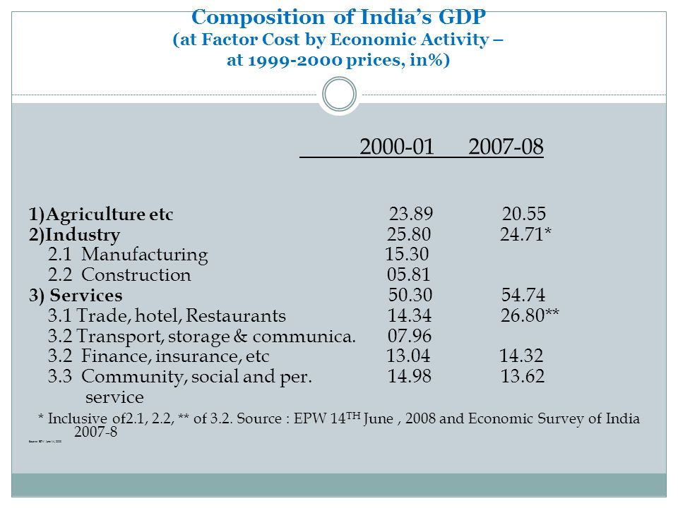 Composition of India's GDP (at Factor Cost by Economic Activity – at prices, in%)