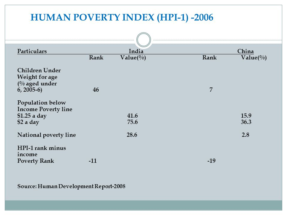 HUMAN POVERTY INDEX (HPI-1) -2006