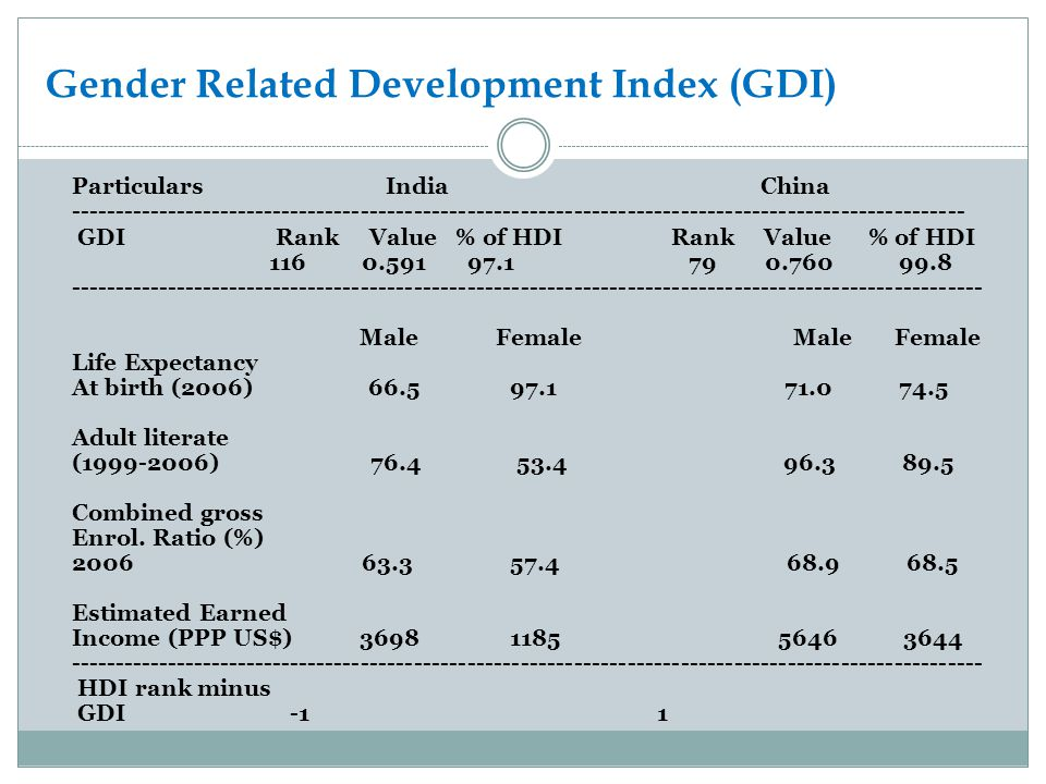 Gender Related Development Index (GDI)