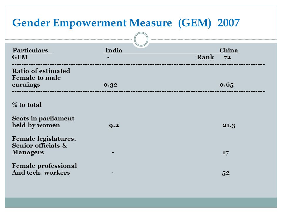 Gender Empowerment Measure (GEM) 2007