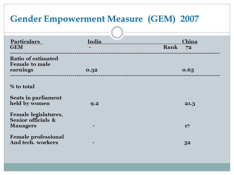 Gender Empowerment Measure (GEM) 2007