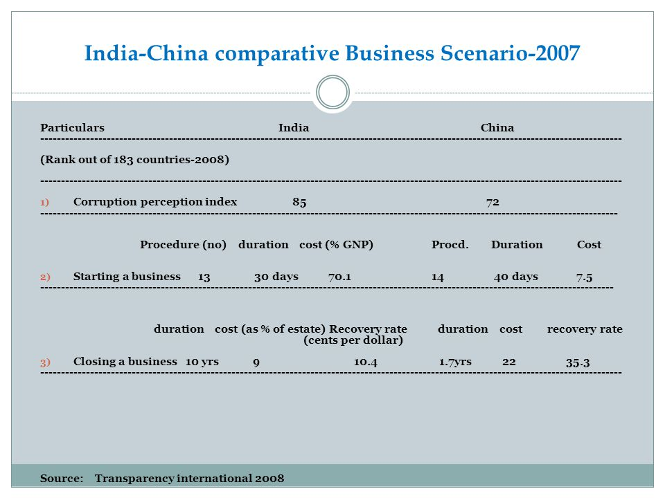 India-China comparative Business Scenario-2007