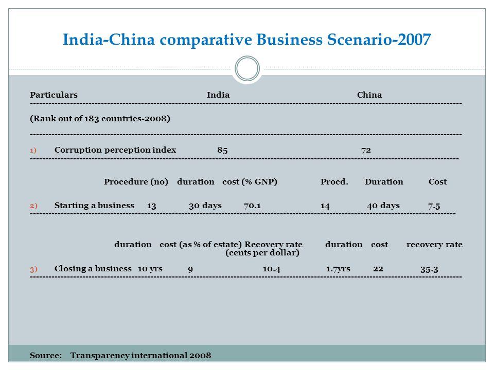 India-China comparative Business Scenario-2007