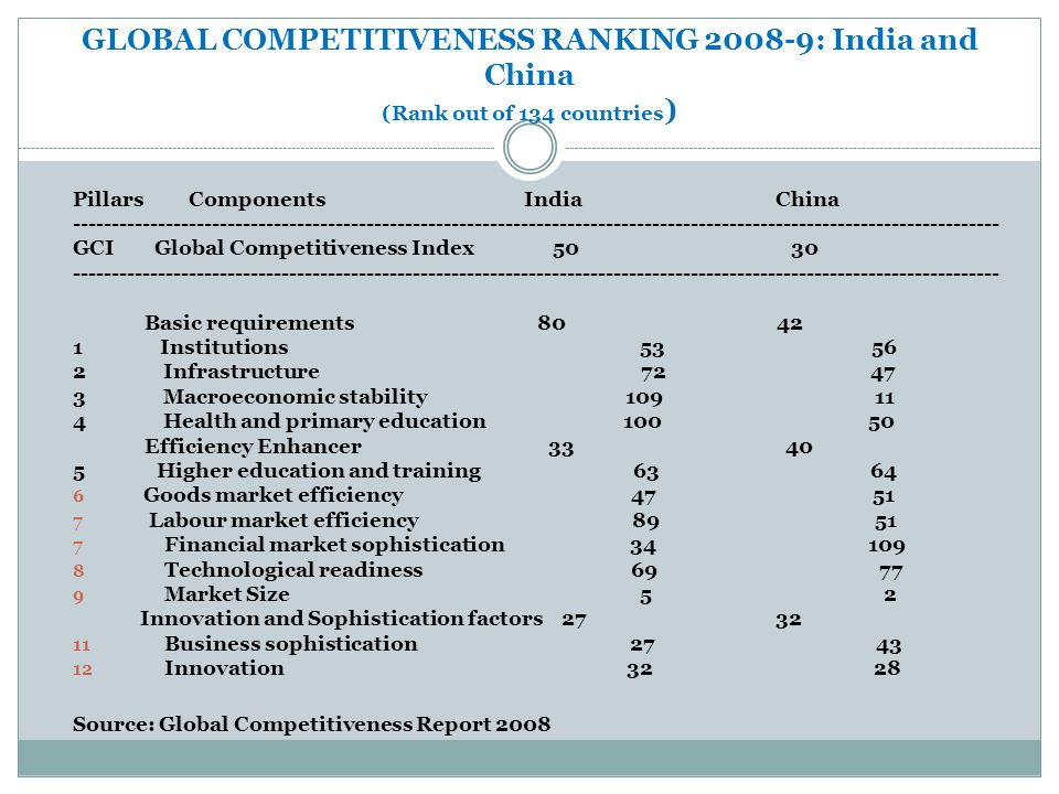 GLOBAL COMPETITIVENESS RANKING 2008-9: India and China (Rank out of 134 countries)